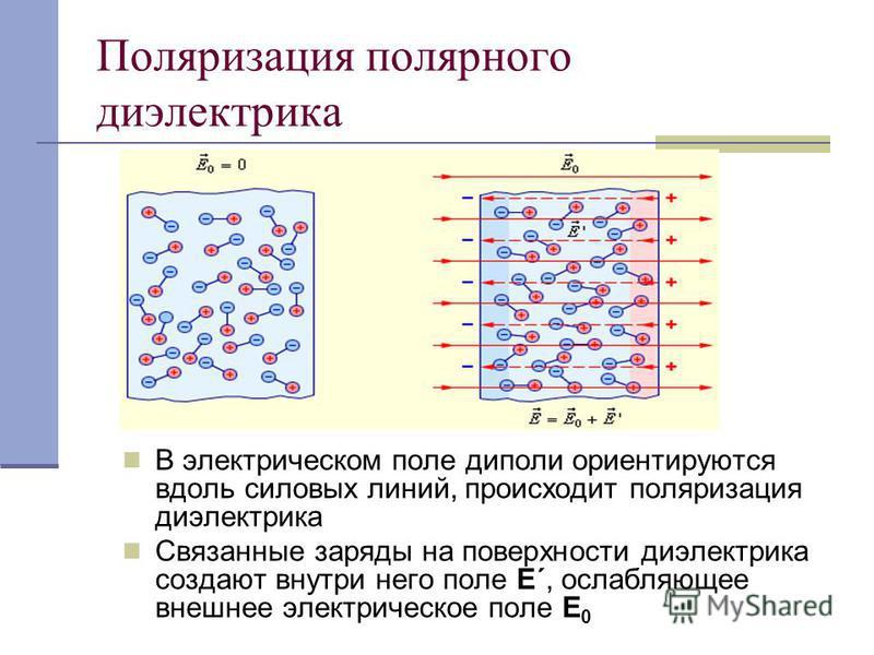 Поляризация полярного диэлектрика В электрическом поле диполи ориентируются вдоль силовых линий, происходит поляризация диэлектрика Связанные заряды на поверхности диэлектрика создают внутри него поле Е΄, ослабляющее внешнее электрическое поле Е 0