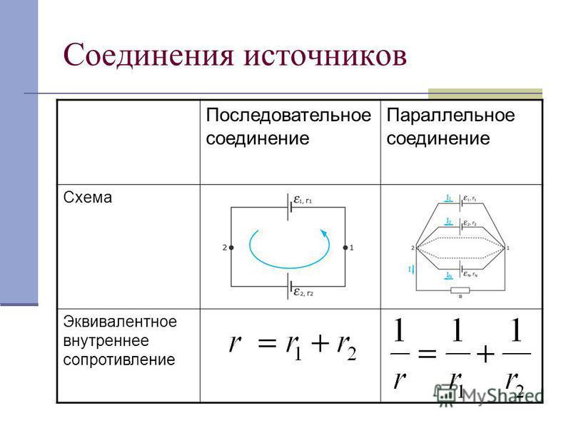 Соединения источников Последовательное соединение Параллельное соединение Схема Эквивалентное внутреннее сопротивление