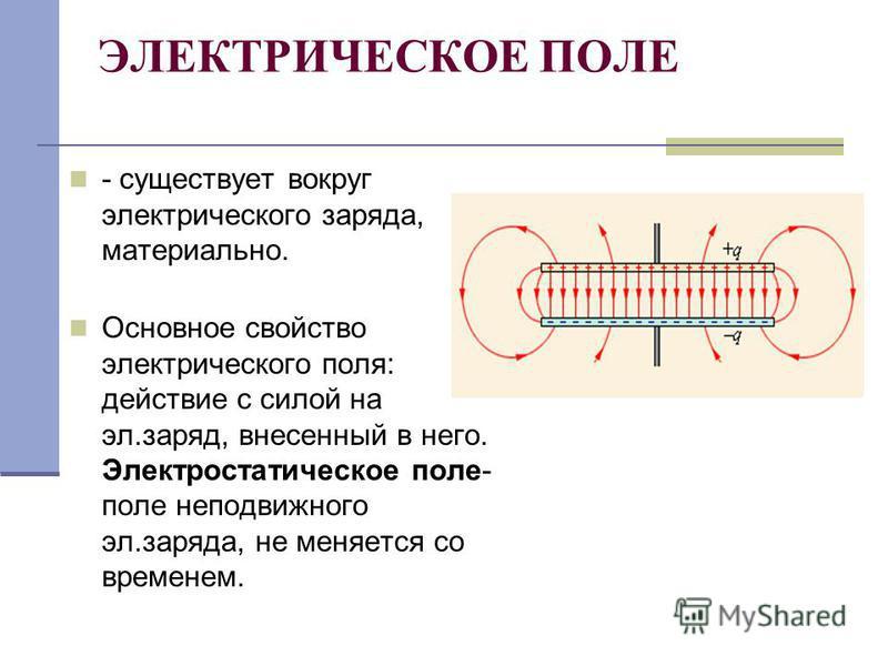 ЭЛЕКТРИЧЕСКОЕ ПОЛЕ - существует вокруг электрического заряда, материально. Основное свойство электрического поля: действие с силой на эл.заряд, внесенный в него. Электростатическое поле- поле неподвижного эл.заряда, не меняется со временем.