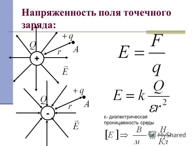 Напряженность поля точечного заряда: - + ε- диэлектрическая проницаемость среды
