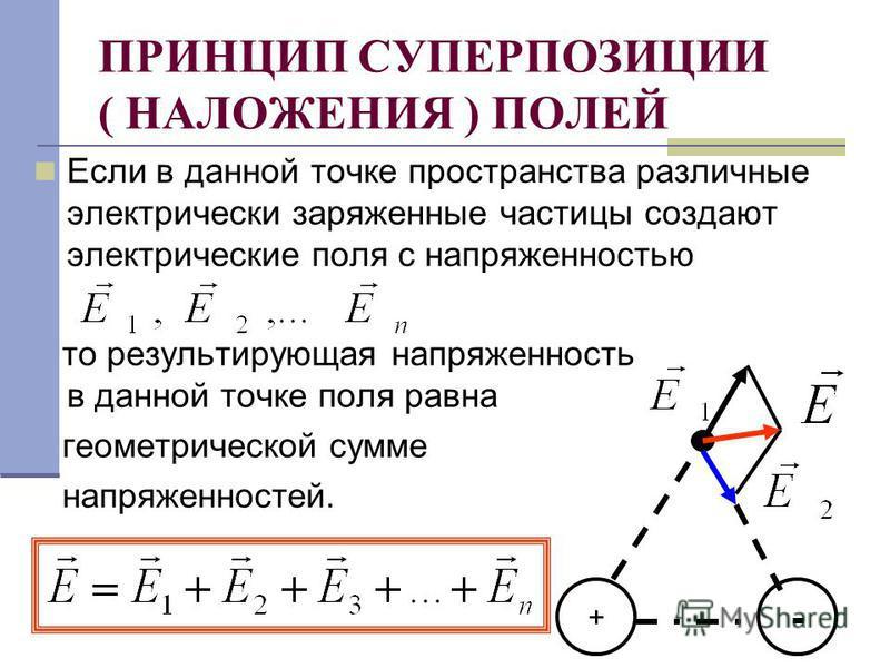 ПРИНЦИП СУПЕРПОЗИЦИИ ( НАЛОЖЕНИЯ ) ПОЛЕЙ Если в данной точке пространства различные электрически заряженные частицы создают электрические поля с напряженностью то результирующая напряженность в данной точке поля равна геометрической сумме напряженнос