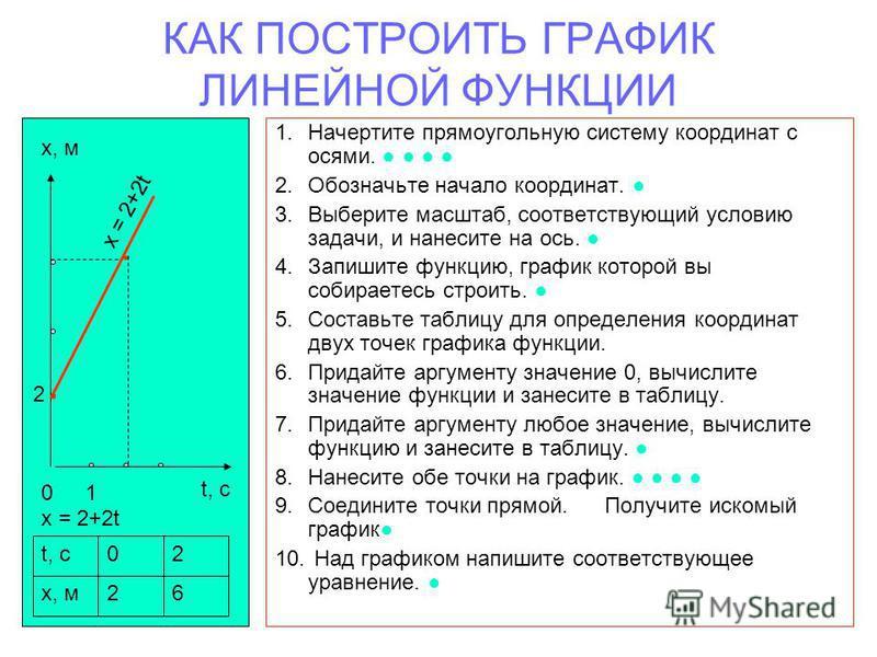 КАК ПОСТРОИТЬ ГРАФИК ЛИНЕЙНОЙ ФУНКЦИИ 1. Начертите прямоугольную систему координат с осями. 2. Обозначьте начало координат. 3. Выберите масштаб, соответствующий условию задачи, и нанесите на ось. 4. Запишите функцию, график которой вы собираетесь стр