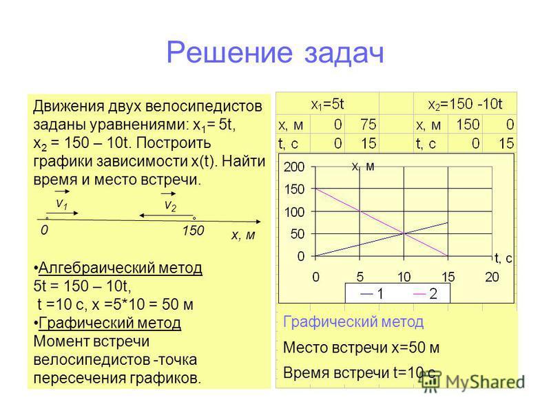 Решение задач Движения двух велосипедистов заданы уравнениями: х 1 = 5t, х 2 = 150 – 10t. Построить графики зависимости х(t). Найти время и место встречи. Алгебраический метод 5t = 150 – 10t, t =10 c, x =5*10 = 50 м Графический метод Момент встречи в
