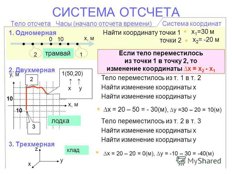 СИСТЕМА ОТСЧЕТА Тело отсчета Часы (начало отсчета времени) Система координат 1. Одномерная 2. Двухмерная 3. Трехмерная Найти координату точки 1 точки 2 Тело переместилось из т. 1 в т. 2 Найти изменение координаты х Найти изменение координаты y Тело п