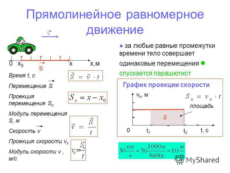 Прямолинейное равномерное движение за любые равные промежутки времени тело совершает одинаковые перемещения спускается парашютист 0 х 0 х х,м S v Время t, c Перемещение S Проекция перемещения S x Модуль перемещения S, м Скорость v Проекция скорости v