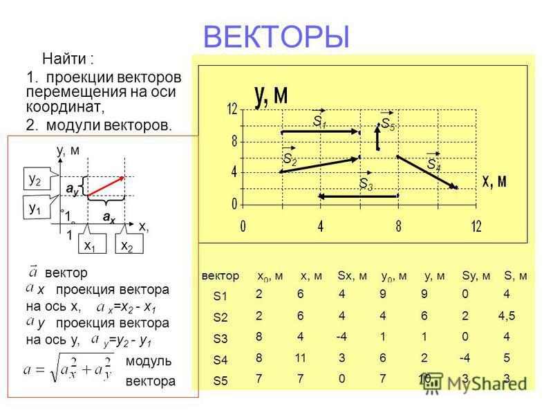 векторx 0, мx, мSx, my 0, my, мSy, мS, м S1 S2 S3 S4 S5 2649904 2644624,5 84-41104 811362-45 77071033 ВЕКТОРЫ Найти : 1. проекции векторов перемещения на оси координат, 2. модули векторов. х,х, y, м 1 1 x1x1 x2x2 y1y1 y2y2 axax ayay вектор x проекция
