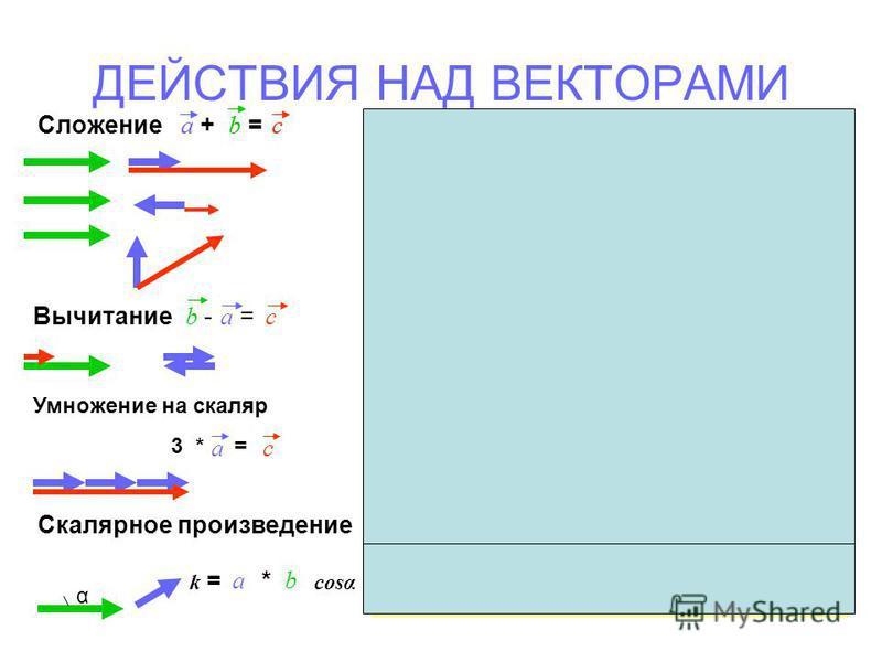 ДЕЙСТВИЯ НАД ВЕКТОРАМИ Найти модули векторов a, b, c, d и k. a=0 b=5 м c=3 м d=9 м k=0 Сложение + = abcabc Вычитание - = abc Скалярное произведение α k = * cosα ab Умножение на скаляр 3 * = ca