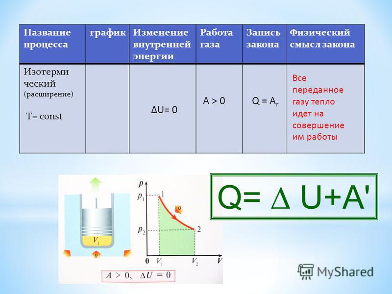 Название процесса график Изменение внутренней энергии Работа газа Запись закона Физический смысл закона Изотерми ческий (расширение) T= const ΔU= 0ΔU= 0 А > 0Q = A г Все переданное газу тепло идет на совершение им работы Q= U+A'