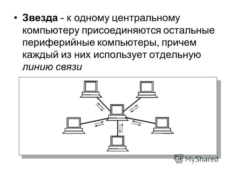Звезда - к одному центральному компьютеру присоединяются остальные периферийные компьютеры, причем каждый из них использует отдельную линию связи