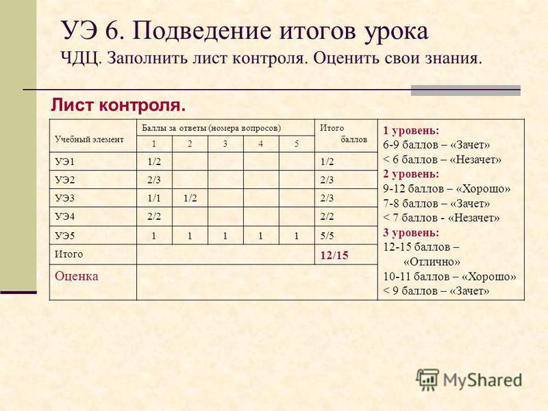 УЭ 6. Подведение итогов урока ЧДЦ. Заполнить лист контроля. Оценить свои знания. Лист контроля. Учебный элемент Баллы за ответы (номера вопросов)Итого баллов 1 уровень: 6-9 баллов – «Зачет» < 6 баллов – «Незачет» 2 уровень: 9-12 баллов – «Хорошо» 7-8