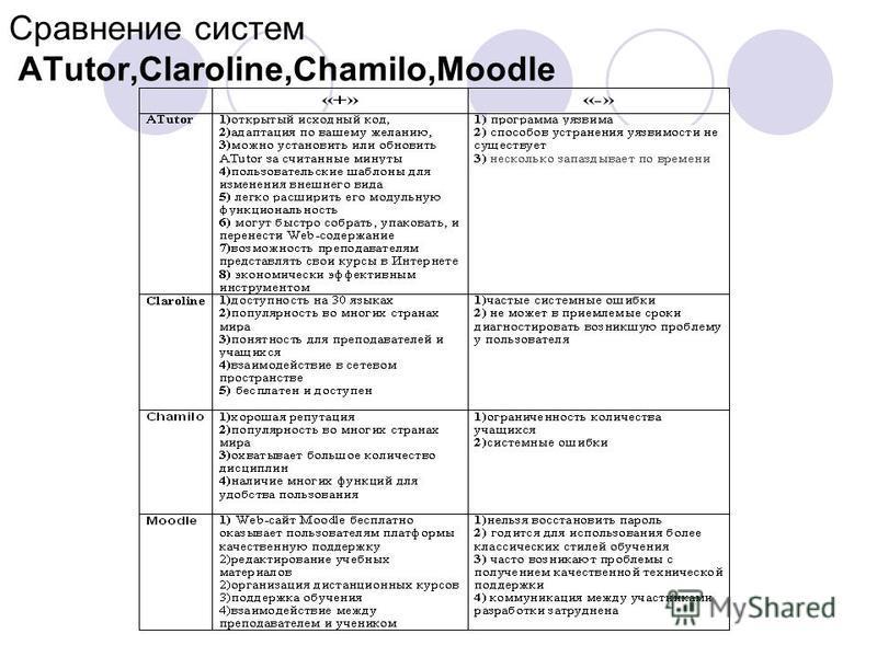 Сравнение систем ATutor,Claroline,Chamilo,Moodle