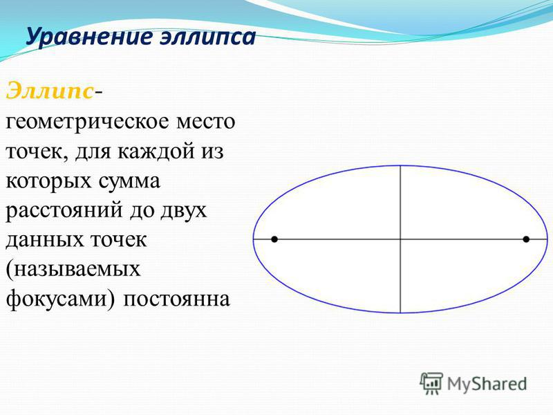Уравнение эллипса Эллипс- геометрическое место точек, для каждой из которых сумма расстояний до двух данных точек (называемых фокусами) постоянна