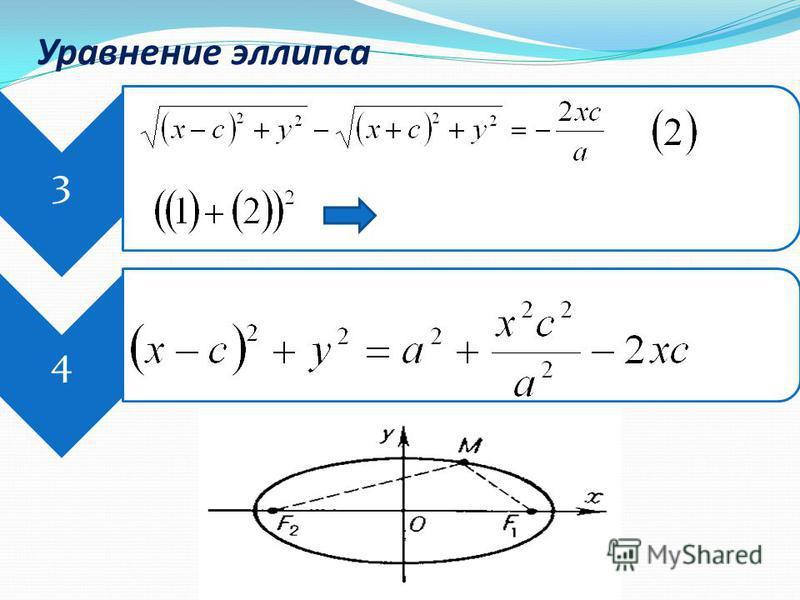 3 4 Уравнение эллипса