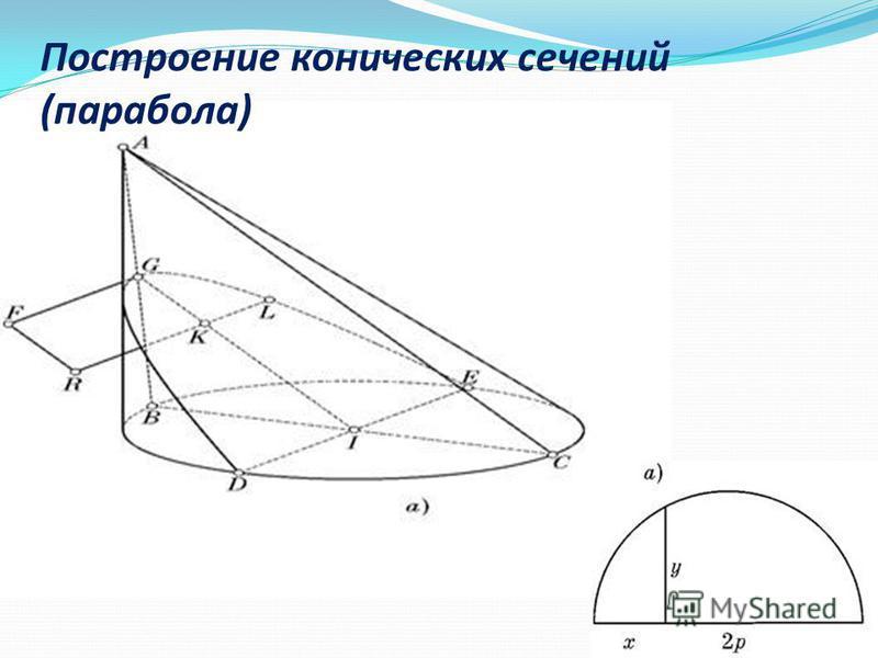 Построение конических сечений (парабола)