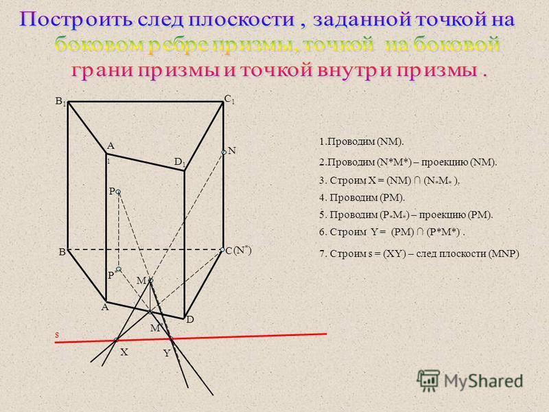 s A A1A1 B B1B1 C C1C1 D1D1 D P P*P* M M*M* N (N * ) X Y 4. Проводим (PM). 5. Проводим (P * M * ) – проекцию (PM). 6. Строим Y = (PM) (P*M*). 1. Проводим (NM). 2. Проводим (N*M*) – проекцию (NM). 3. Строим X = (NM) (N * M * ). 7. Строим s = (XY) – сл