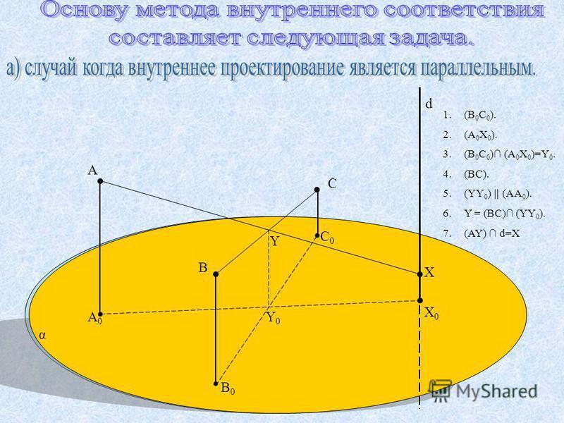....... B0B0 d α X 0 X C0C0 C. B A0A0 A Y0Y0 Y 1.(B 0 C 0 ). 2.(A 0 X 0 ). 3.(B 0 C 0 ) (A 0 X 0 )=Y 0. 4.(ВС). 5.(YY 0 ) (AA 0 ). 6.Y = (BC) (YY 0 ). 7.(AY) d=X
