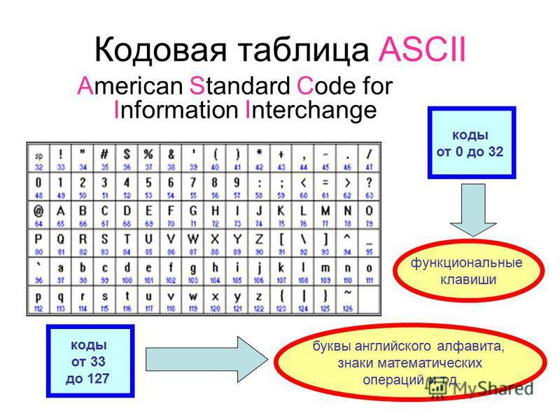 Присвоение символу конкретного двоичного кода – это вопрос соглашения, которое фиксируется в кодовой таблице. Во всем мире в качестве стандарта принята таблица ASCII – American Standart Code for Information Intenger – Американиский стандартный код дл