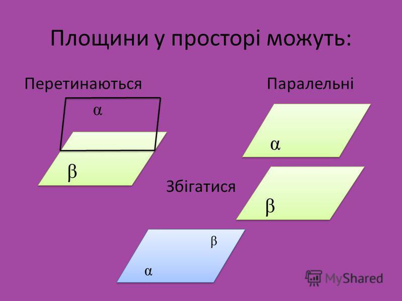 Площини у просторі можуть: Перетинаються Паралельні α Збігатися α α β β β β βαβα βαβα
