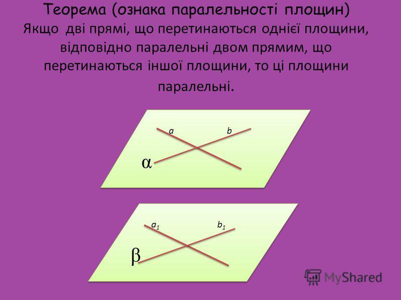 Теорема (ознака паралельності площин) Якщо дві прямі, що перетинаються однієї площини, відповідно паралельні двом прямим, що перетинаються іншої площини, то ці площини паралельні. а 1 b 1 β а 1 b 1 β a b α a b α