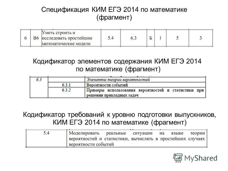 Спецификация КИМ ЕГЭ 2014 по математике (фрагмент) Кодификатор элементов содержания КИМ ЕГЭ 2014 по математике (фрагмент) Кодификатор требований к уровню подготовки выпускников, КИМ ЕГЭ 2014 по математике (фрагмент)