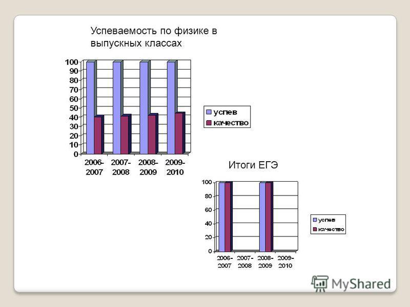 Успеваемость по физике в выпускных классах Итоги ЕГЭ