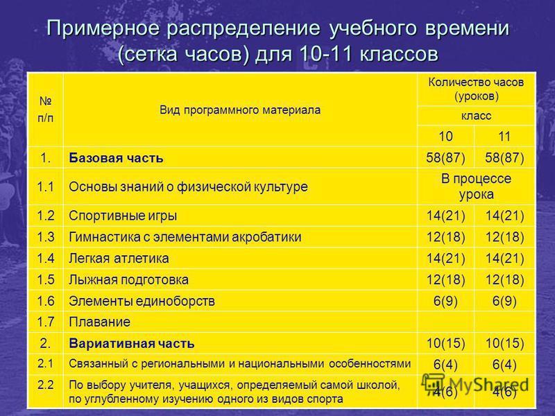 Примерное распределение учебного времени (сетка часов) для 10-11 классов п/п Вид программного материала Количество часов (уроков) класс 1011 1. Базовая часть 58(87) 1.1Основы знаний о физической культуре В процессе урока 1.2Спортивные игры 14(21) 1.3