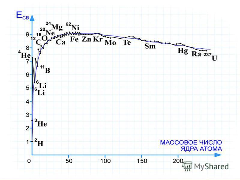 Единицы измерения атомной энергии 1 Дж = 1 Кл ·1 В А = n · e · U [A] = 1 эВ 1 эВ = 1,6 · 10 -19 Кл · 1 В = 1,6 · 10 -19 Дж 1 Дж = 1/(1,6 ·10 -19 ) эВ = 6,242 · 10 18 эВ В атомной физике в качестве единицы измерения массы была введена новая единица из