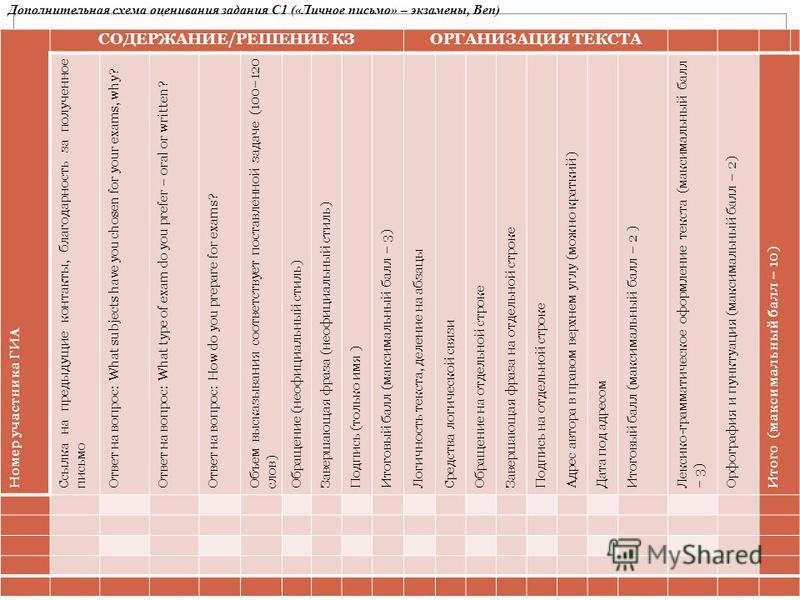 Номер участника ГИА СОДЕРЖАНИЕ/РЕШЕНИЕ КЗОРГАНИЗАЦИЯ ТЕКСТА Ссылка на предыдущие контакты, благодарность за полученное письмо Ответ на вопрос : What subjects have you chosen for your exams, why ? Ответ на вопрос : What type of exam do you prefer – or