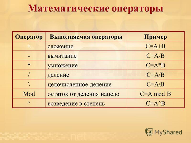 Математические операторы Оператор Выполняемая операторы Пример +сложениеС=А+В -вычитаниеС=А-В *умножениеС=А*В /делением=А/В \целочисленное делением=А\В Modостаток от деления нацелоС=А mod В ^возведение в степеньС=А^В