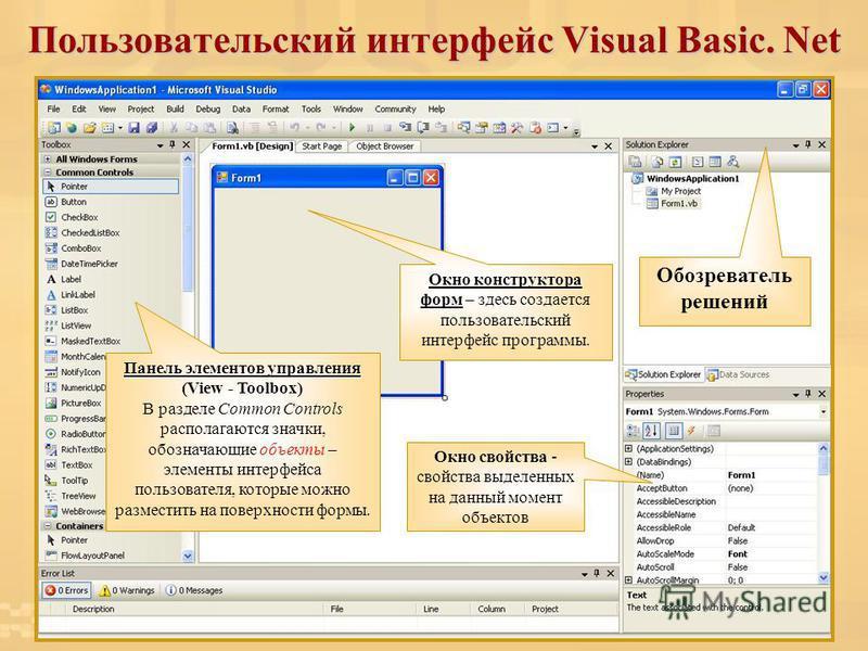 Пользовательский интерфейс Visual Basic. Net Окно конструктора форм Окно конструктора форм – здесь создается пользовательский интерфейс программы. Обозреватель решений Панель элементов управления (View - Toolbox) В разделе Common Controls располагают