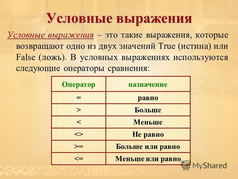 Условные выражения Условные выражения – это такие выражения, которые возвращают одно из двух значений True (истина) или False (ложь). В условных выражениях используются следующие операторы сравнения: Операторназначение =равно >Больше <Меньше <>Не рав