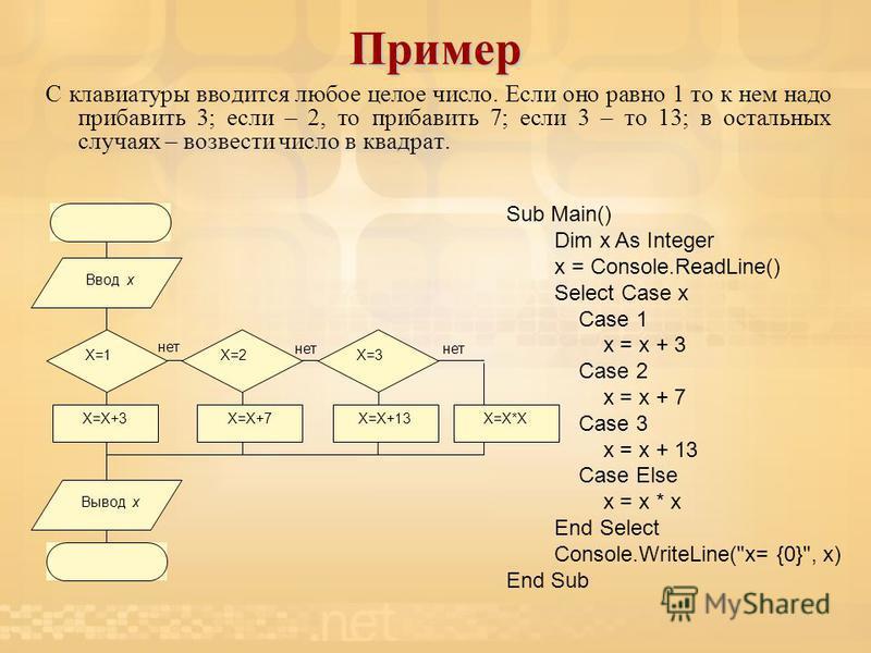 пуск X=2X=3X=1 Ввод х X=X+3X=X+7X=X+13X=X*X Вывод х стоп нет Пример С клавиатуры вводится любое целое число. Если оно равно 1 то к нем надо прибавить 3; если – 2, то прибавить 7; если 3 – то 13; в остальных случаях – возвести число в квадрат. Sub Mai