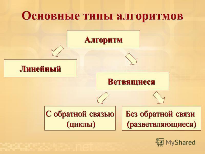 Основные типы алгоритмов Алгоритм Линейный Ветвящиеся Без обратной связи (разветвляющиеся) С обратной связью (циклы) (циклы)