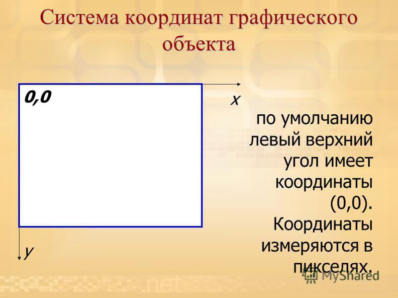Система координат графического объекта x y 0,0 по умолчанию левый верхний угол имеет координаты (0,0). Координаты измеряются в пикселях.