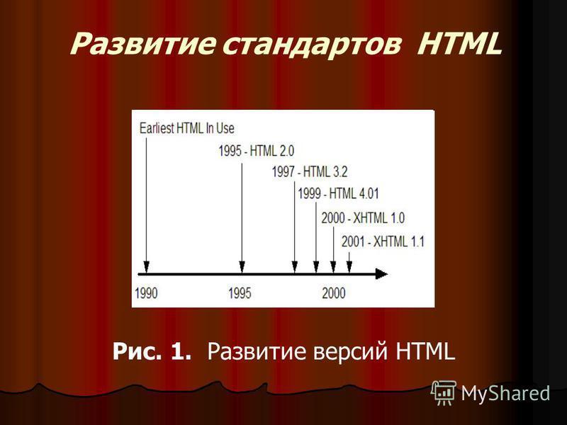 Развитие стандартов HTML Рис. 1. Развитие версий HTML