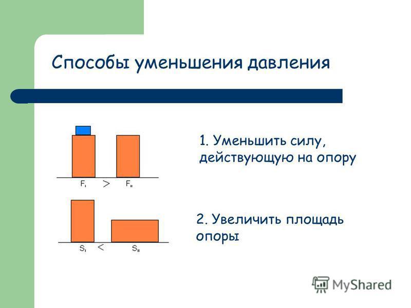 Способы уменьшения давления 1. Уменьшить силу, действующую на опору 2. Увеличить площадь опоры