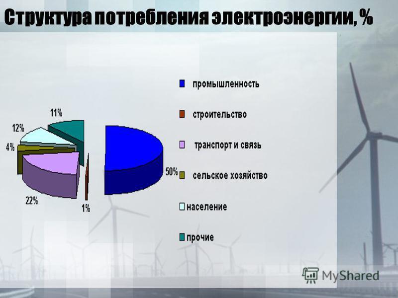 Структура потребления электроэнергии, %
