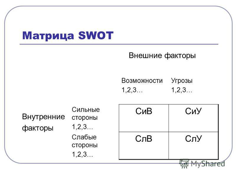 Матрица SWOT Внешние факторы Внутренние факторы Возможности 1,2,3… Угрозы 1,2,3… Сильные стороны 1,2,3… Си ВСиУ Слабые стороны 1,2,3… Сл ВСлУ