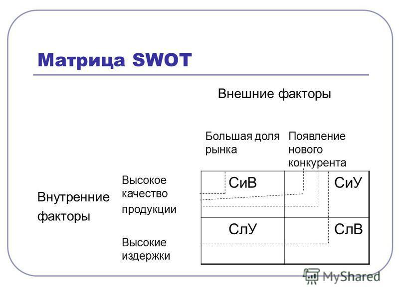 Матрица SWOT Внешние факторы Внутренние факторы Большая доля рынка Появление нового конкурента Высокое качество продукции СиВ СиУ Высокие издержки СлУ СлВ