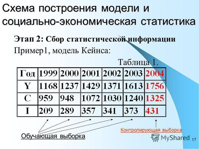 17 Схема построения модели и социально-экономическая статистика Этап 2: Сбор статистической информации Пример 1, модель Кейнса: Таблица 1. Обучающая выборка Контролирующая выборка