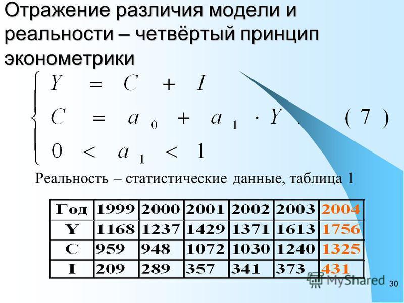30 Отражение различия модели и реальности – четвёртый принцип эконометрики Реальность – статистические данные, таблица 1