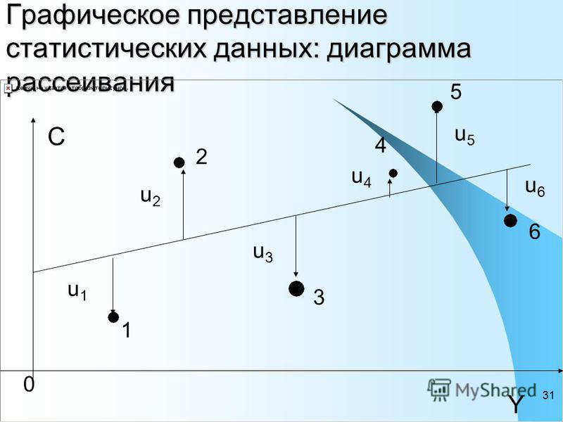 31 Графическое представление статистических данных: диаграмма рассеивания C Y 1 2 3 4 5 6 u1u1 u2u2 u3u3 u5u5 u6u6 u4u4 0