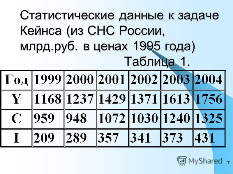 7 Статистические данные к задаче Кейнса (из СНС России, млрд.руб. в ценах 1995 года) Таблица 1.