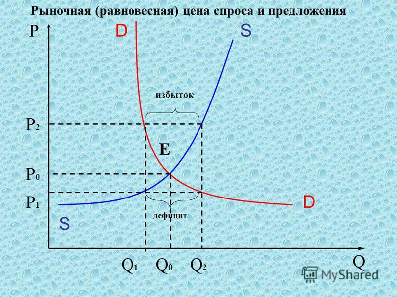 Рыночная (равновесная) цена спроса и предложения Р Q S SD D Q2Q2 Q0Q0 Q1Q1 Е Р2Р2 Р0Р0 Р1Р1 избыток дефицит