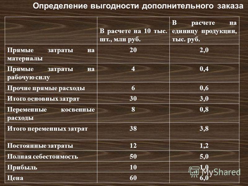 Определение выгодности дополнительного заказа В расчете на 10 тыс. шт., млн руб. В расчете на единицу продукции, тыс. руб. Прямые затраты на материалы 202,0 Прямые затраты на рабочую силу 40,4 Прочие прямые расходы 60,6 Итого основных затрат 303,0 Пе