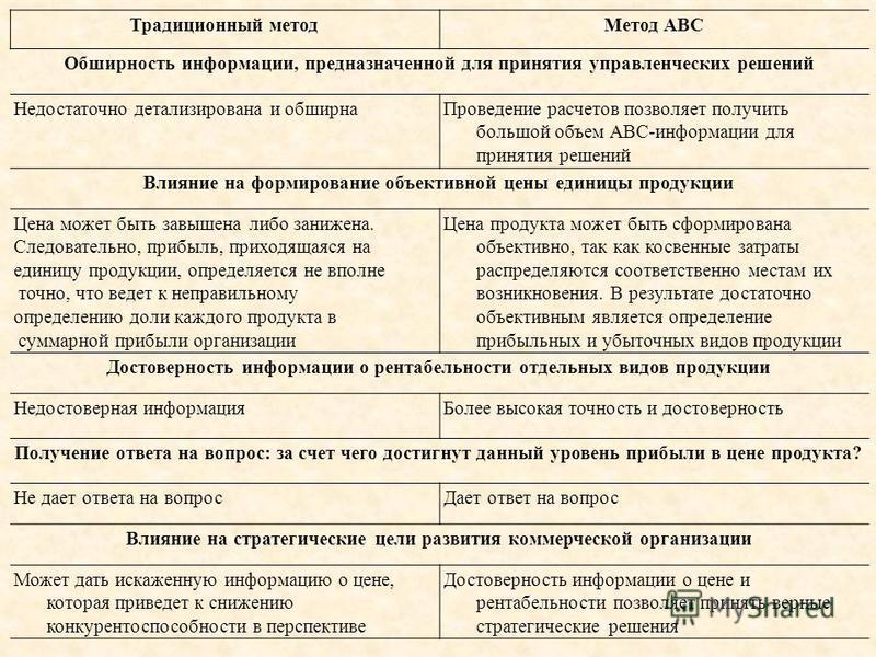 Традиционный метод Метод ABC Обширность информации, предназначенной для принятия управленческих решений Недостаточно детализирована и обширна Проведение расчетов позволяет получить большой объем АВС-информации для принятия решений Влияние на формиро