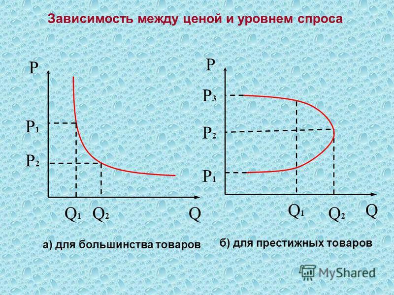 Q1Q1 QQ2Q2 Р Р2Р2 Р1Р1 Q1Q1 Q Q2Q2 Р Р2Р2 Р1Р1 Р3Р3 Зависимость между ценой и уровнем спроса а) для большинства товаров б) для престижных товаров