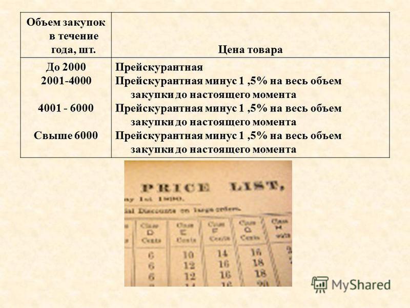 Объем закупок в течение года, шт.Цена товара До 2000 2001-4000 4001 - 6000 Свыше 6000 Прейскурантная Прейскурантная минус 1,5% на весь объем закупки до настоящего момента