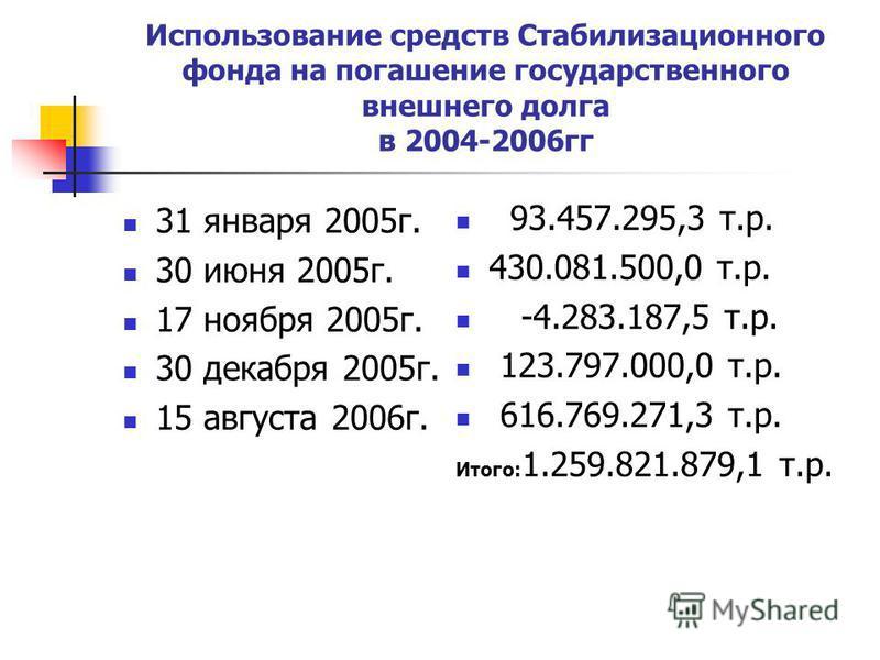 Использование средств Стабилизационного фонда на погашение государственного внешнего долга в 2004-2006 гг 31 января 2005 г. 30 июня 2005 г. 17 ноября 2005 г. 30 декабря 2005 г. 15 августа 2006 г. 93.457.295,3 т.р. 430.081.500,0 т.р. -4.283.187,5 т.р.