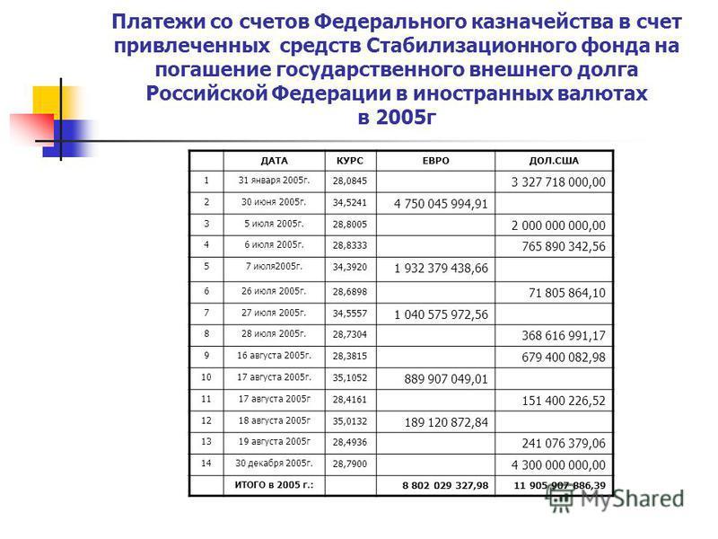 Платежи со счетов Федерального казначейства в счет привлеченных средств Стабилизационного фонда на погашение государственного внешнего долга Российской Федерации в иностранных валютах в 2005 г ДАТАКУРСЕВРОДОЛ.США 131 января 2005 г. 28,0845 3 327 718